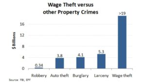 Wage Theft vs. Other Property Crimes Amos 1:6-8